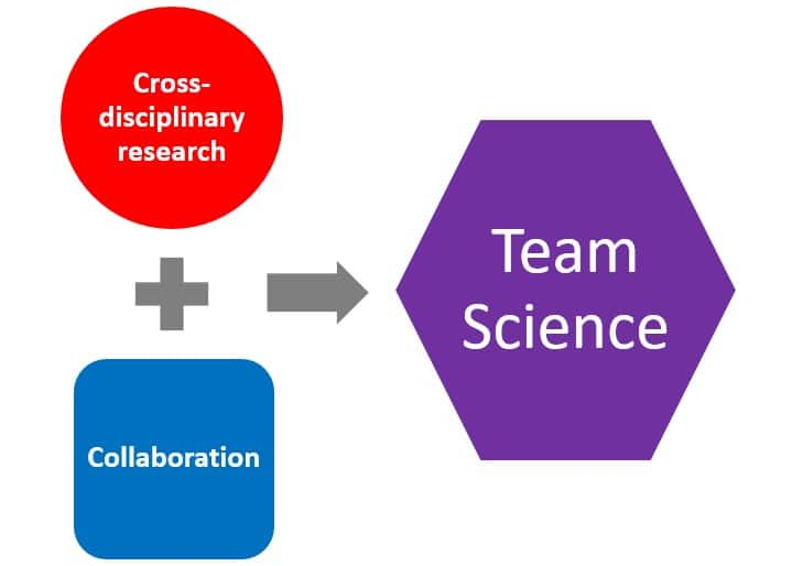 Equation: Cross-disciplinary research plus collaboration equals Team Science